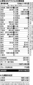 国内感染者2000人超、20都道府県と空港検疫などで96人確認