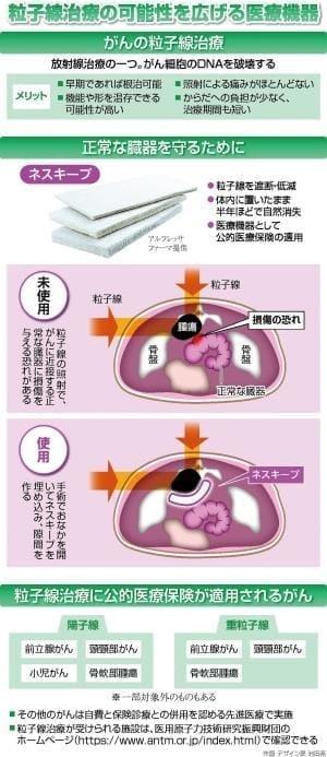 がんの粒子線治療に新機器…臓器守り 体内で分解