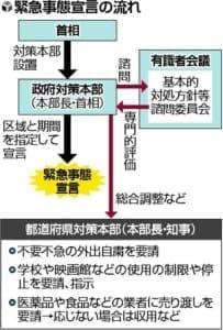 緊急事態宣言、首相が意向固める…対象は東京都含む首都圏など検討
