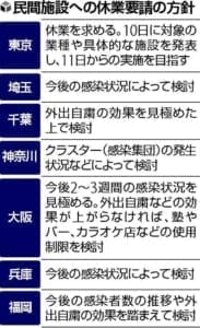 休業要請対象を協議 再生相と7都府県知事