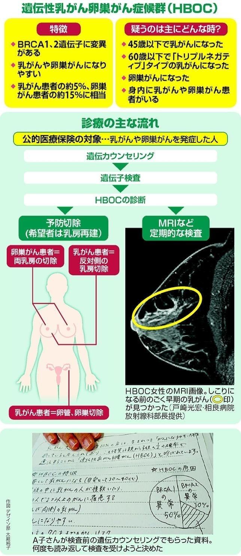 遺伝性乳がん卵巣がん症候群…手術・予防切除 同時に