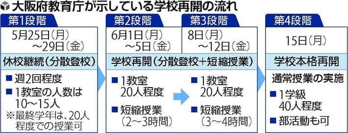 大阪市立で分散登校、小6・中3が3か月ぶり授業開始
