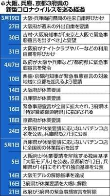 大阪が主導、兵庫と京都が追従…寝耳に水「大阪モデル」・トップ交渉なし
