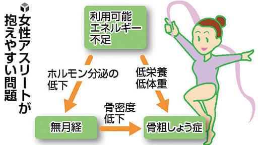 成長期のスポーツ(12)女子の貧血 鉄不足注意