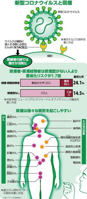 新型コロナ 喫煙で重症化…禁煙は「感染対策」