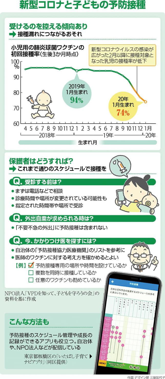 子どもの予防接種 先延ばし…防げる病気 感染の恐れ