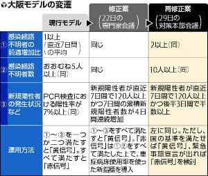 「大阪モデル」に再修正案、着地点見えず…経済重視で「黄信号」なりにくく