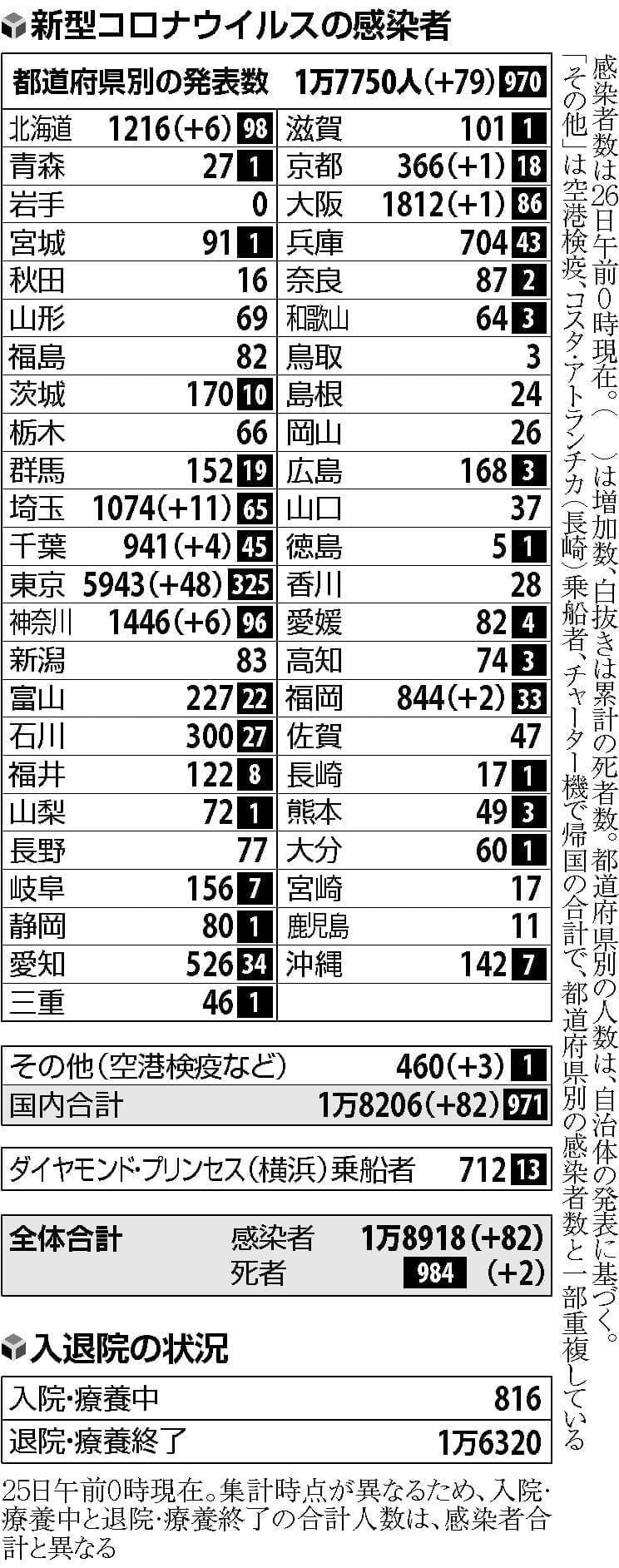 東京都内の新規感染者、高水準続く…「夜の街」21人含む48人