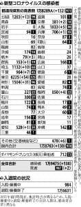 横浜のホストクラブ26人感染、新宿の店に勤務経験者も…国内新規は解除後最多138人