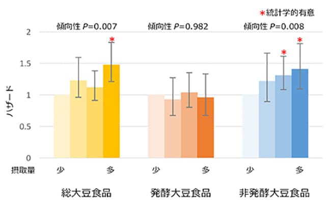 膵がんリスク、野菜だけでなく豆腐でも上昇