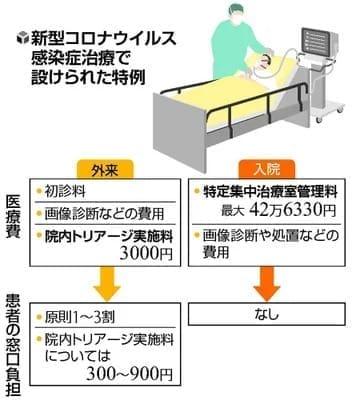 [医のねだんQ]コロナ 特例的な診療報酬…集中治療室 1日最大42万円超
