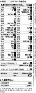 国内で250人の感染確認…川崎の病院で「再クラスター」7人