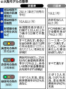 大阪モデル、赤・黄信号の基準引き上げ…吉村知事「難しいチャレンジだ」