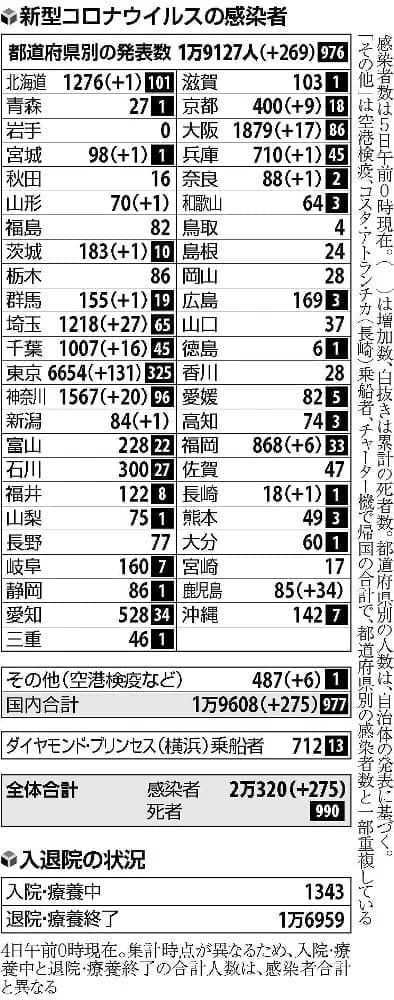 国内で275人の感染確認…千葉・松戸の歯科衛生専門学校は計12人に