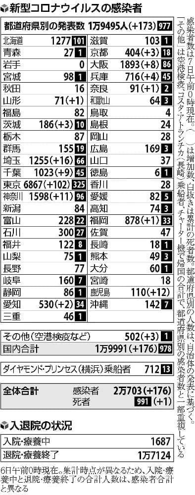 国内の新規感染176人…都内102人、7割が20~30代