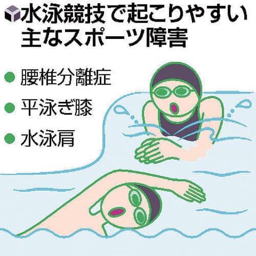成長期のスポーツ(15)水泳で多い 腰、膝、肩の痛み