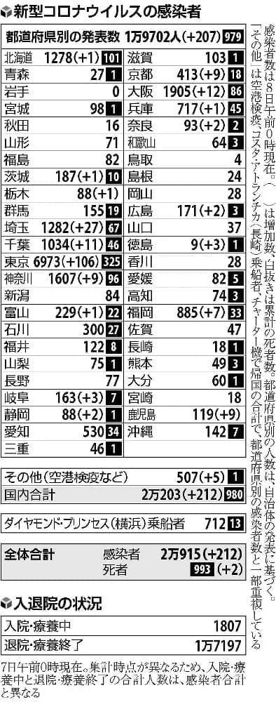 新宿で逮捕の男、京都の舞妓2人も感染…国内で212人確認