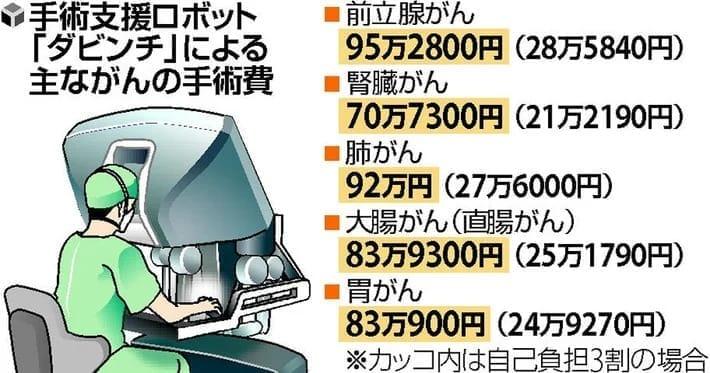 [医のねだんQ]手術支援ロボット「ダビンチ」の手術費…前立腺がん全摘 95万2800円
