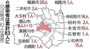 都内本社から県内研修の同僚と会食、1人感染確認…福島で22日ぶり