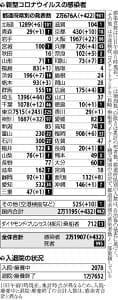 国内の新規感染者432人、400人超は宣言解除後初…大阪では22人