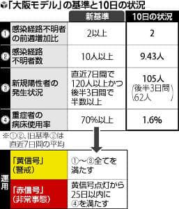 大阪の新モデル、「黄信号」点灯の可能性も…若者の感染目立つ