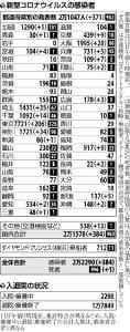 国内の新規感染者384人…神奈川で解除後最多の34人、埼玉は35人