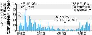 神奈川の感染拡大、若年層で顕著…通勤・通学再開が影響か
