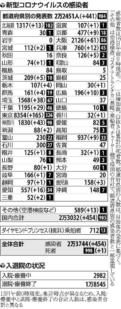 国内感染者、解除後最多454人…大阪は4月20日以来の60人超