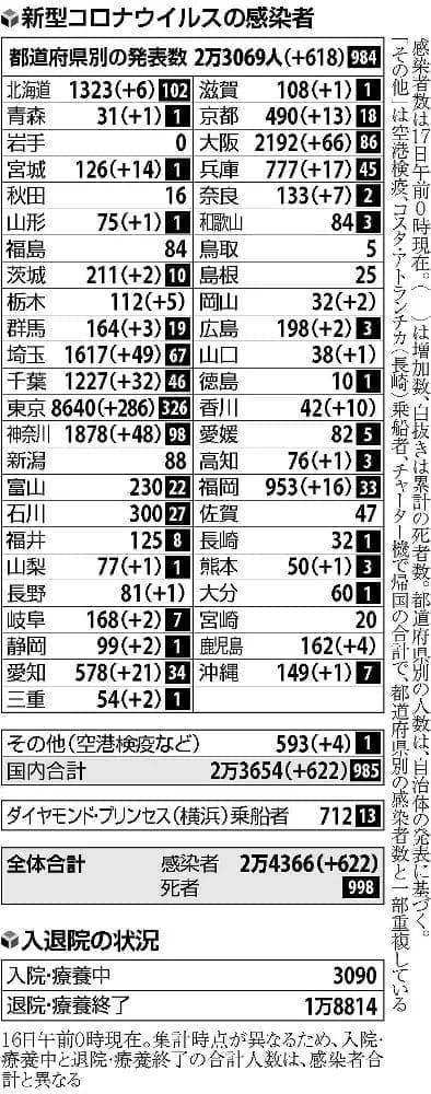 国内で622人感染、宣言解除後で最多…大阪66人・埼玉49人・神奈川48人