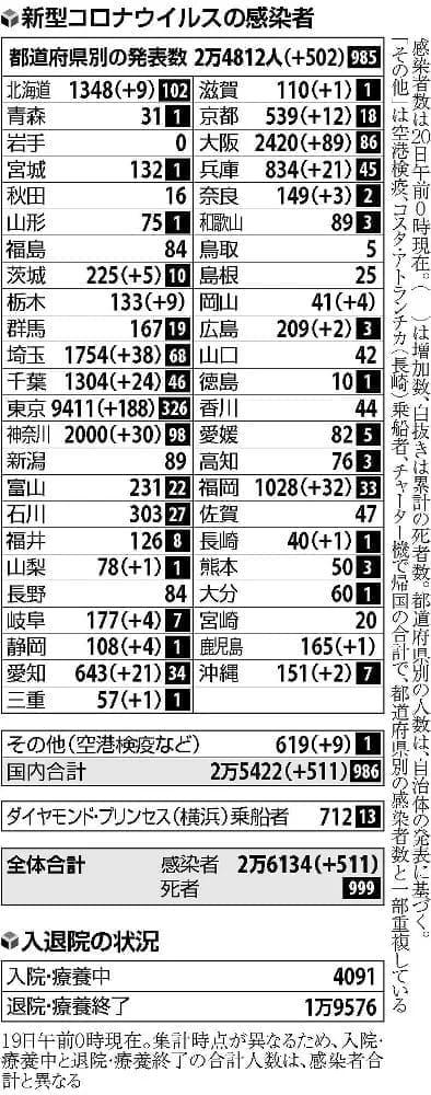 東京の経路不明6割超す、全国の入院・療養患者は4091人