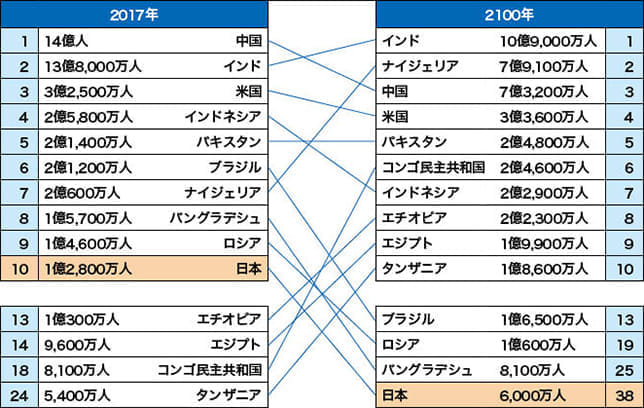 2100年までに日本の人口が半減 2064年をピークに世界的に減少