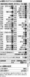 愛知97人・埼玉64人・福岡66人、感染者の最多更新続々…都内ほぼ全域に拡大