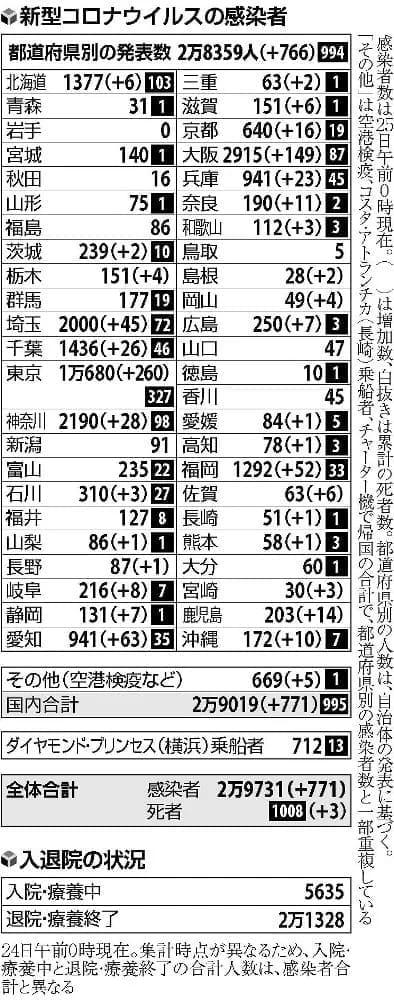感染拡大の大阪、陽性率13%…経路不明は61%