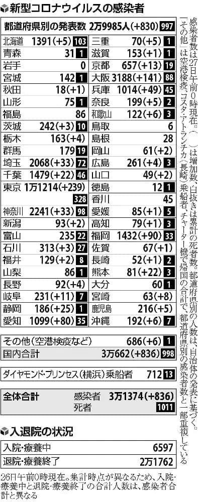 夜の街・家庭・職場…多岐にわたる感染経路、東京の感染者239人