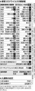 国内新規感染981人、過去最多に並ぶ…東京都内は家庭内・会食が「夜の街」上回る