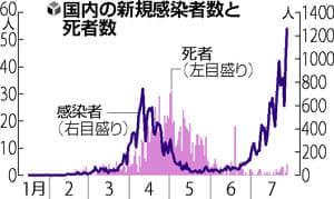 国内感染者が新たに1260人…初めて1000人超、大阪・愛知など9府県で過去最多