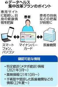 【独自】医療情報 デジタル共有…患者と病院 健診や手術歴 厚労省決定へ