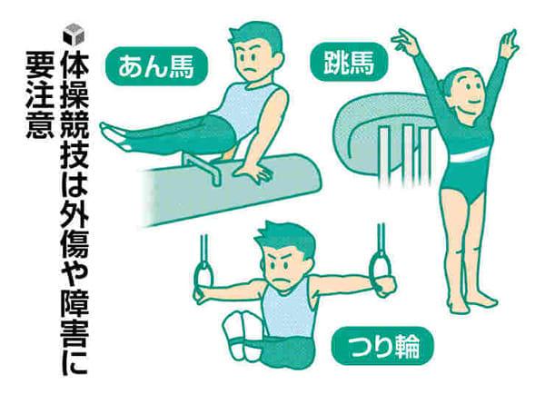 成長期のスポーツ(16)体操競技 肘や膝痛めやすく