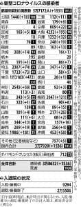 4連休でバーベキュー・旅行・飲み会も…東京の感染者また最多更新