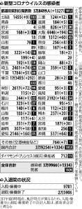 国内で新たに1334人の感染確認…三重・長崎・宮崎は最多更新