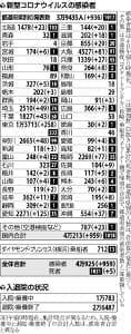 国内で新たに959人感染…東京では6割が20~30歳代