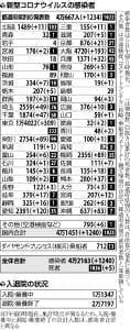 沖縄・宮古島でクラスター、都内は重症者が22人に…国内の感染者計1240人確認