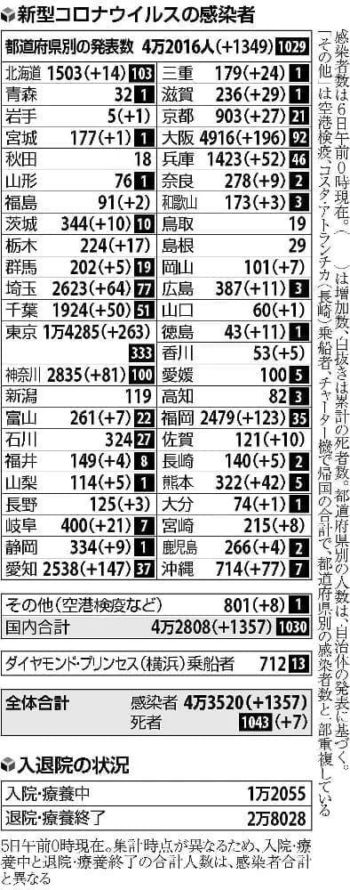 東京でカラオケ参加の6人全員感染…国内、新たに1357人確認