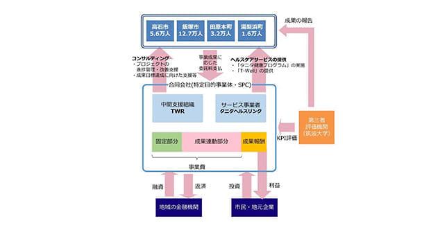【組織図】