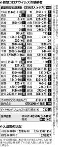 愛知県、独自の緊急事態宣言…国内で新たに1485人感染