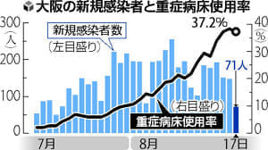 大阪で重症者急増、半月で3倍以上…「医療崩壊」に懸念