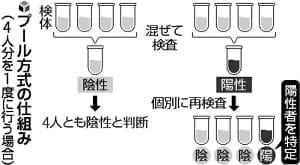世田谷PCRは「プール方式」…4人分の検体混ぜて検査、陰性なら全員「陰性」