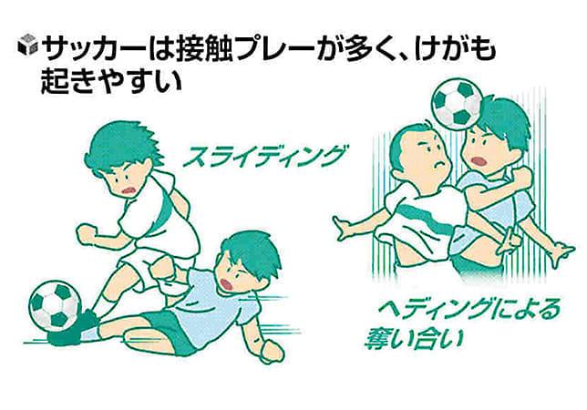 成長期のスポーツ(17)サッカー 腕や手のけがも