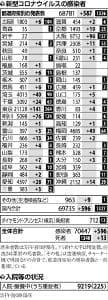 国内の新規感染596人、累計7万人超に…東京では都立高で集団感染