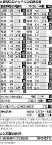 国内で新たに451人の感染確認…東京「夜の街」関連は3か月ぶりゼロ